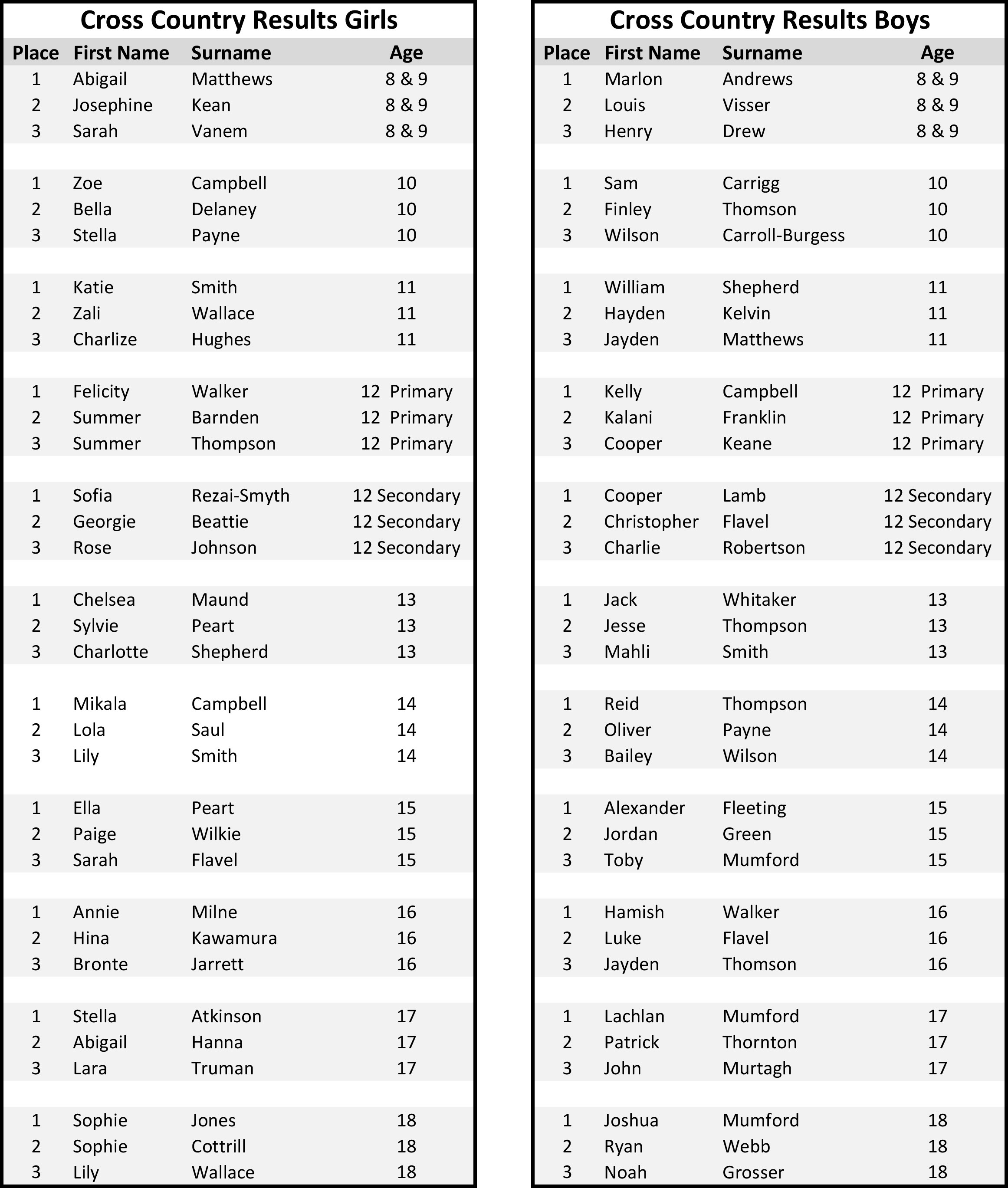 Cross-Country-results